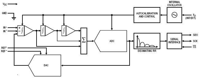 20-битные дельта-сигма АЦП